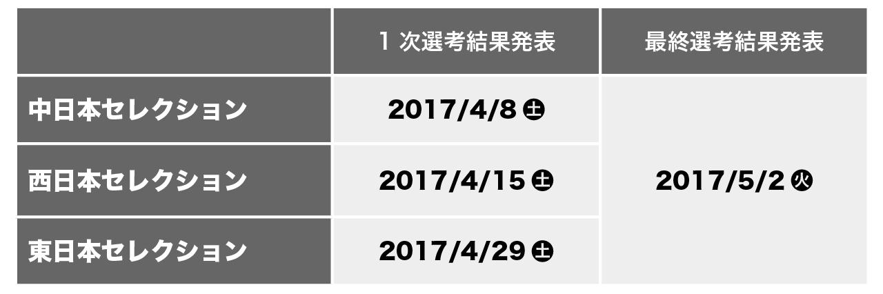 jswc2017_selection_result_v1