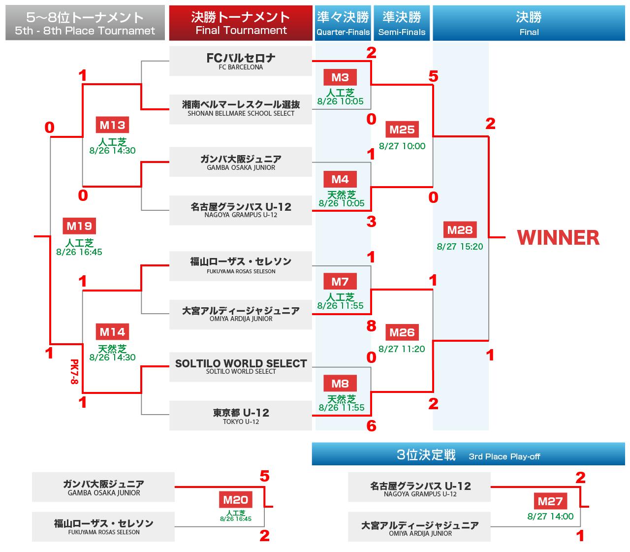 決勝トーナメント・順位決定戦