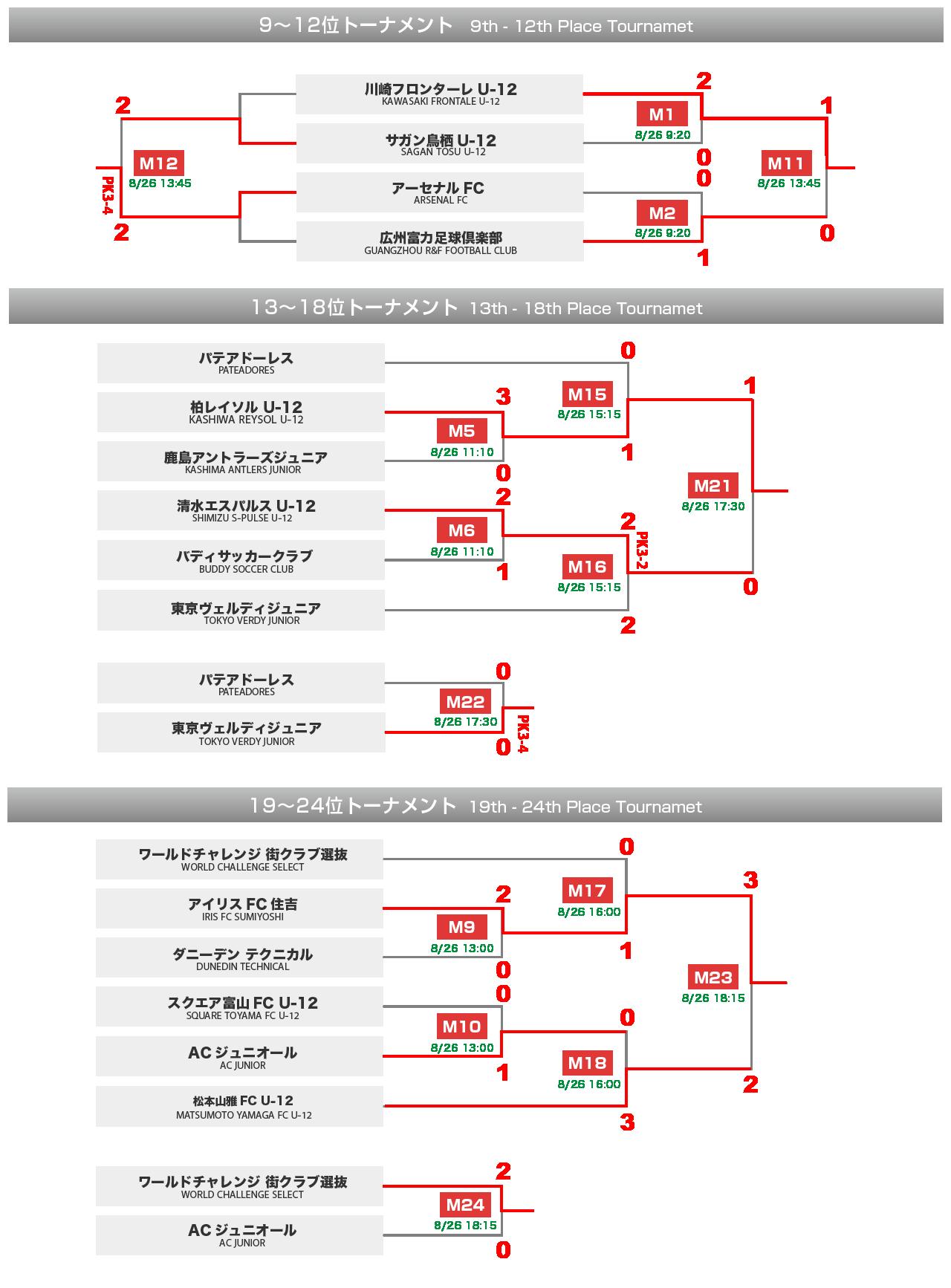 下位トーナメント