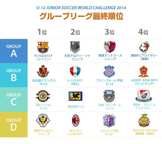 日程・試合結果 | U-12 ジュニアサッカー ワールドチャレンジ2014